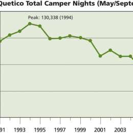 New Trends in Visits to Quetico-Superior Wilderness
