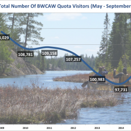 Charts: Who, When and How Many People Are Going to the Boundary Waters